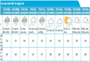 thời tiết nha trang tháng 12